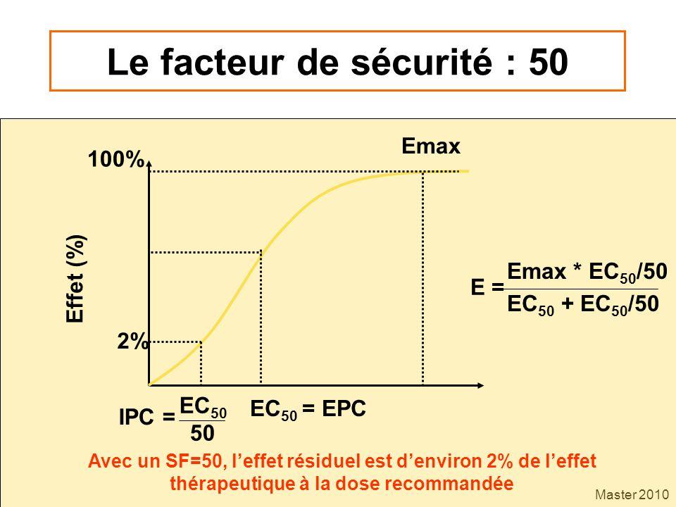 Master 2010 Le facteur de sécurité : 50 Emax 100% 2% EC 50 = EPC EC 50 50 E = Emax * EC 50 /50 EC 50 + EC 50 /50 Avec un SF=50, leffet résiduel est de