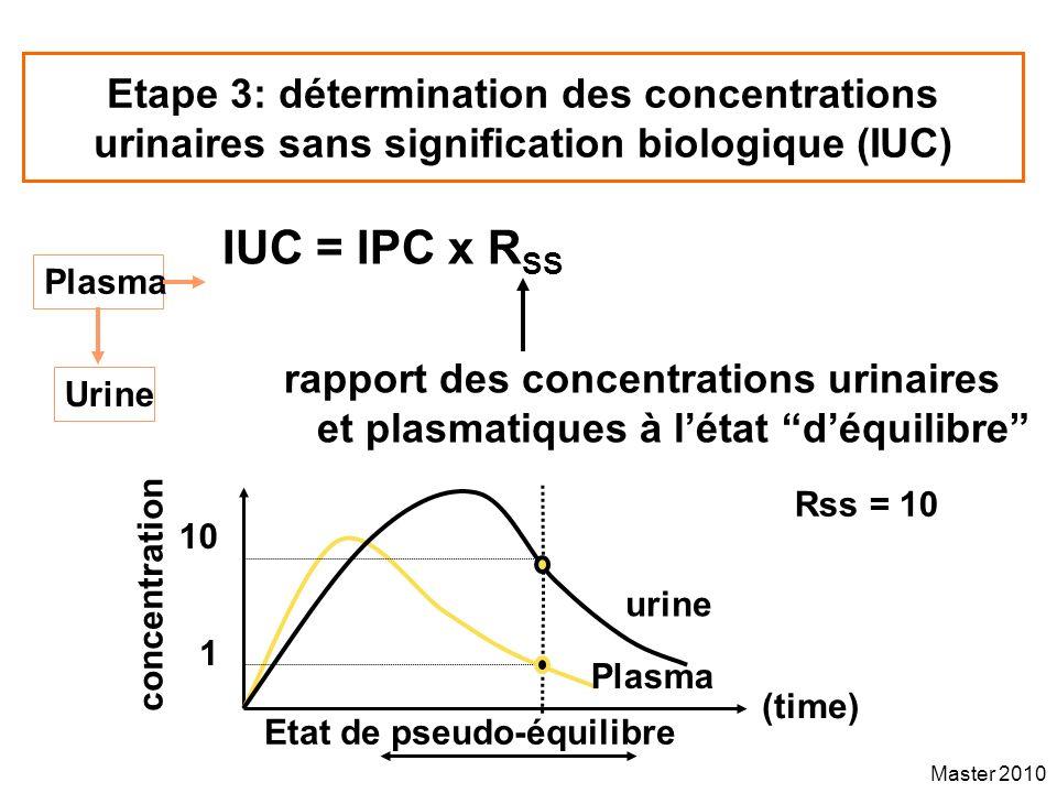 Master 2010 Etape 3: détermination des concentrations urinaires sans signification biologique (IUC) IUC = IPC x R SS rapport des concentrations urinai