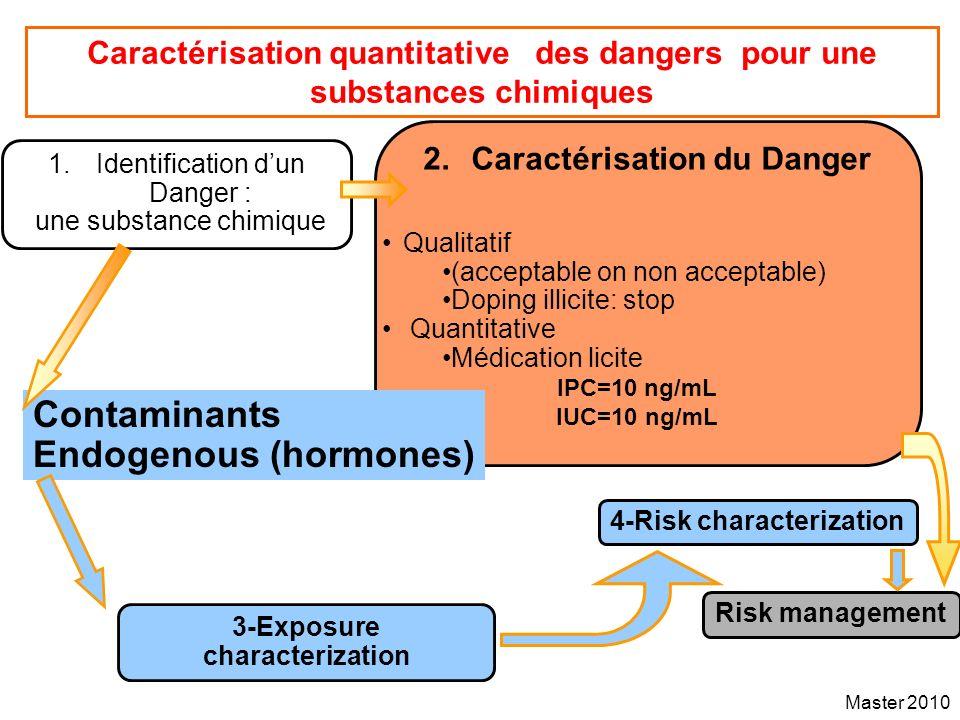 Master 2010 Caractérisation quantitative des dangers pour une substances chimiques 2.Caractérisation du Danger 4-Risk characterization Risk management