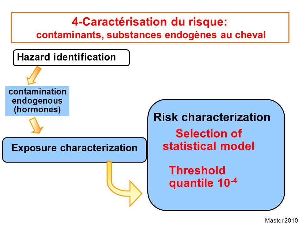 Master 2010 4-Caractérisation du risque: contaminants, substances endogènes au cheval Hazard identification Exposure characterization contamination en