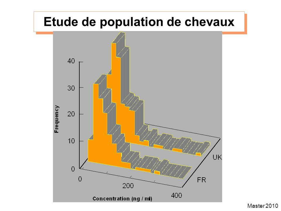 Master 2010 Etude de population de chevaux