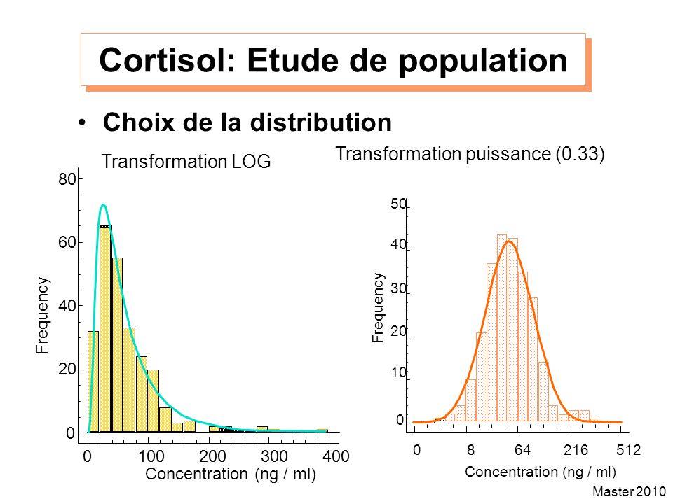 Master 2010 Cortisol: Etude de population Choix de la distribution Transformation LOG Transformation puissance (0.33) 0 8 64 216 512 Concentration (ng