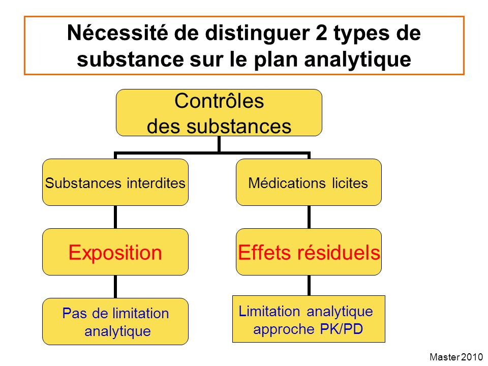 Master 2010 Sensitivity analysis All factors that can be managed by the treating veterinarian had a minimal impact on DT –This suggests that an inaccuracy in the dose (due to a bad estimate of horse BW), the administration of a formulation different from the one selected for the EHLSC trial or any factor able to influence bioavailability (diet for the oral route of administration, site of administration for an IM or SC administration…) will probably not have any major influence on DT variability