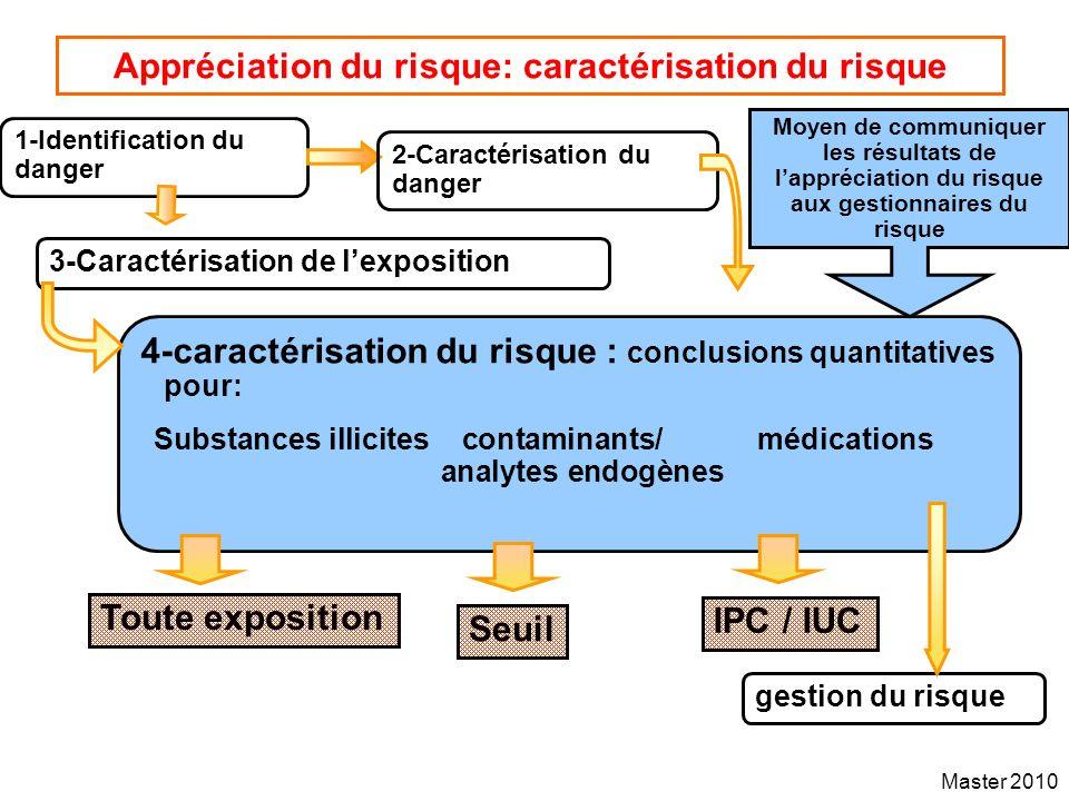 Master 2010 Appréciation du risque: caractérisation du risque 1-Identification du danger 4-caractérisation du risque : conclusions quantitatives pour: