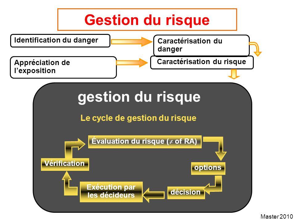 Master 2010 Gestion du risque Identification du danger Caractérisation du danger Caractérisation du risque gestion du risque Appréciation de lexpositi