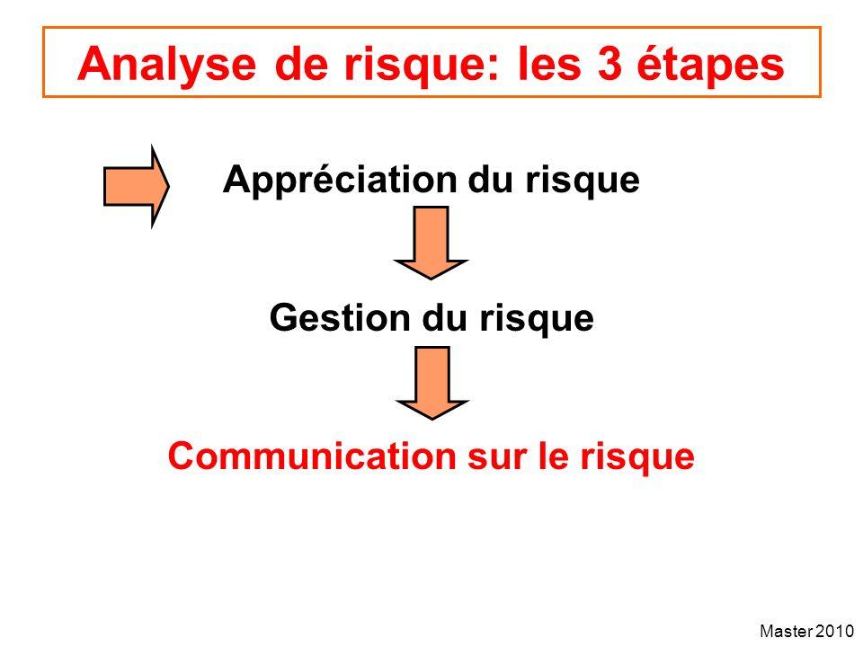 Master 2010 Analyse de risque: les 3 étapes Appréciation du risque Gestion du risque Communication sur le risque