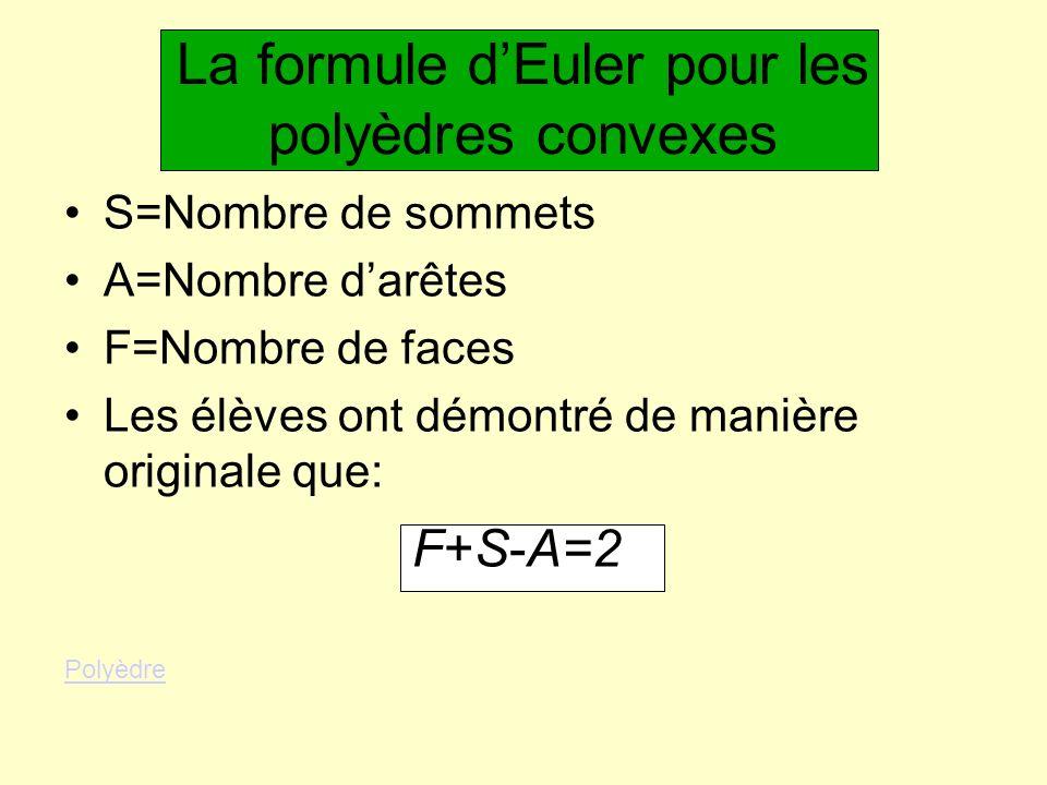 La formule dEuler pour les polyèdres convexes S=Nombre de sommets A=Nombre darêtes F=Nombre de faces Les élèves ont démontré de manière originale que: F+S-A=2 Polyèdre