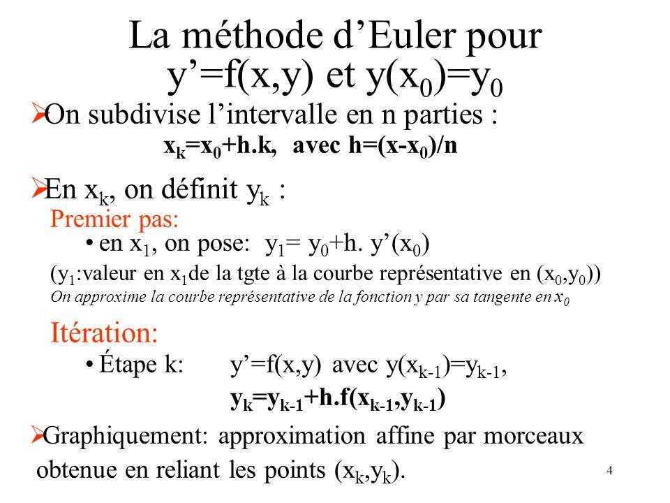 4 La méthode dEuler pour y=f(x,y) et y(x 0 )=y 0 On subdivise lintervalle en n parties : x k =x 0 +h.k, avec h=(x-x 0 )/n En x k, on définit y k : Pre