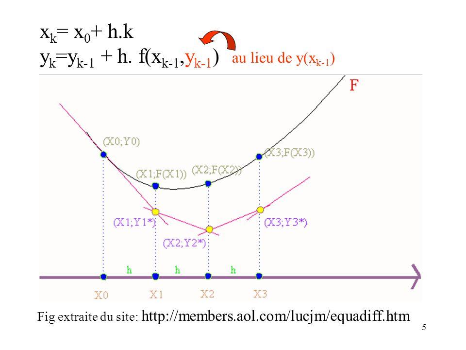 5 x k = x 0 + h.k y k =y k-1 + h. f(x k-1,y k-1 ) au lieu de y(x k-1 ) Fig extraite du site: http://members.aol.com/lucjm/equadiff.htm