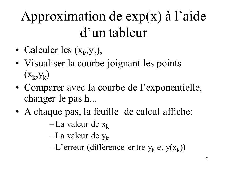 7 Approximation de exp(x) à laide dun tableur Calculer les (x k,y k ), Visualiser la courbe joignant les points (x k,y k ) Comparer avec la courbe de