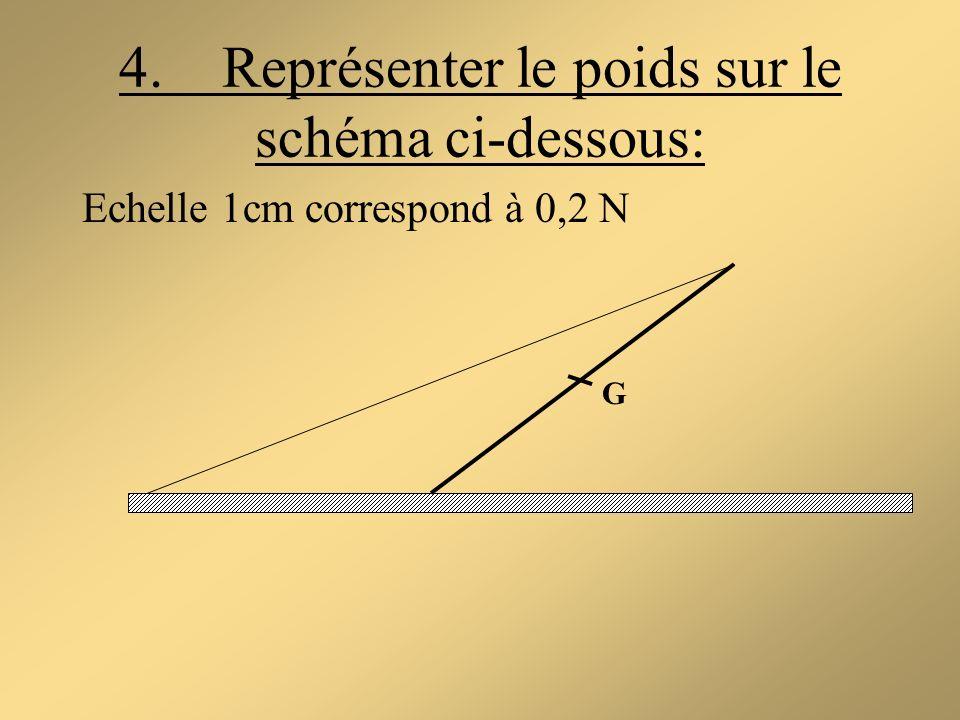 4. Représenter le poids sur le schéma ci-dessous: Echelle 1cm correspond à 0,2 N G