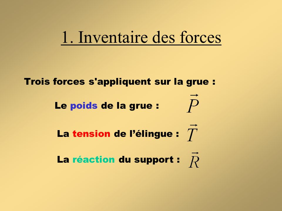 Trois forces s'appliquent sur la grue : 1. Inventaire des forces Le poids de la grue : La tension de lélingue : La réaction du support :