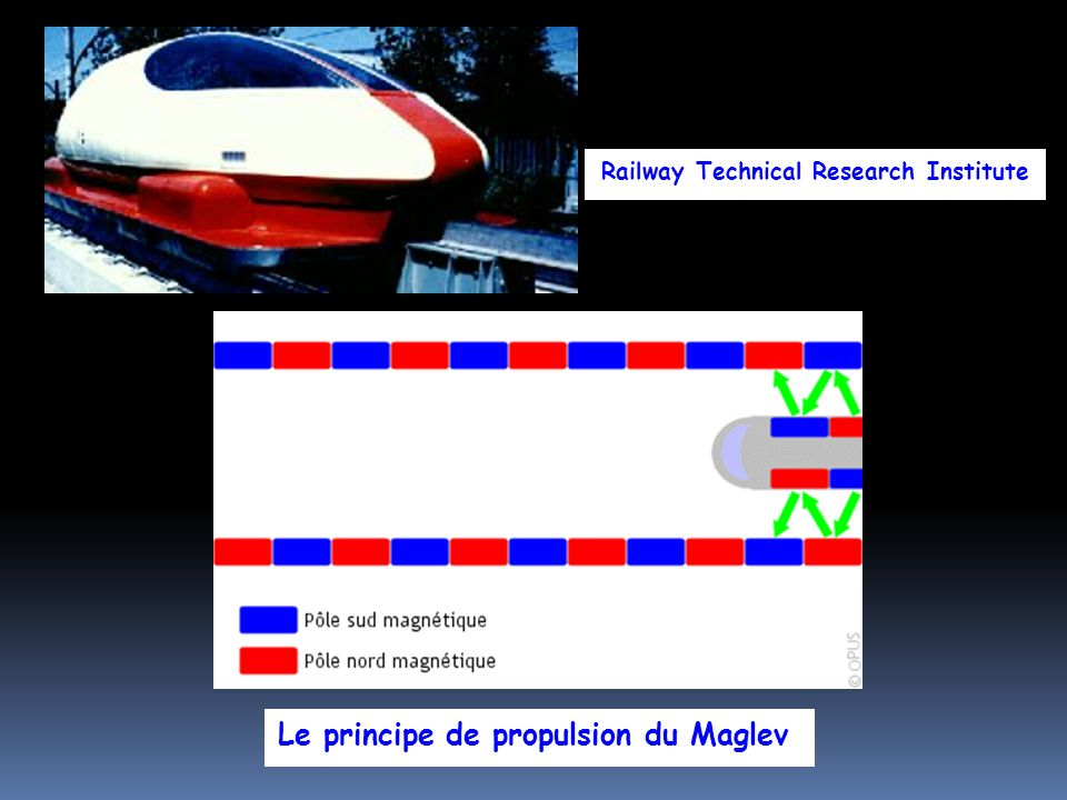 Railway Technical Research Institute Le principe de propulsion du Maglev