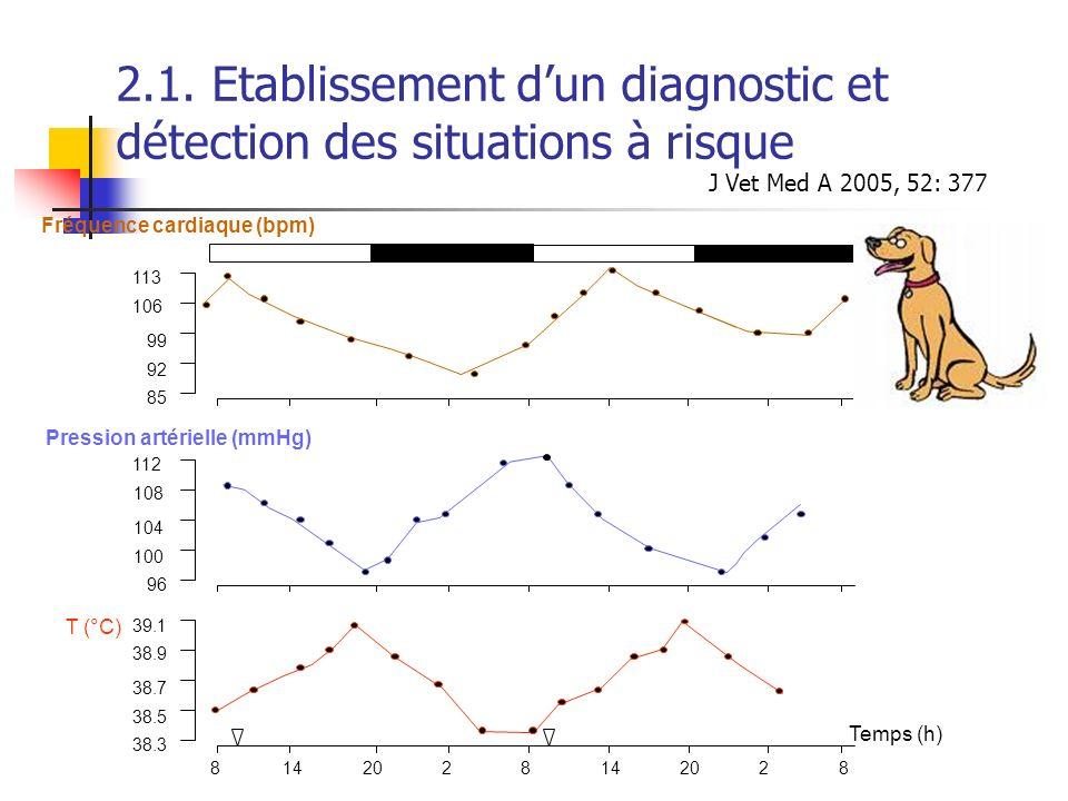 2.1. Etablissement dun diagnostic et détection des situations à risque J Vet Med A 2005, 52: 377