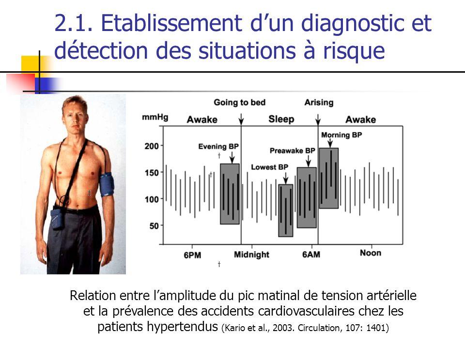 2.1. Etablissement dun diagnostic et détection des situations à risque Relation entre lamplitude du pic matinal de tension artérielle et la prévalence