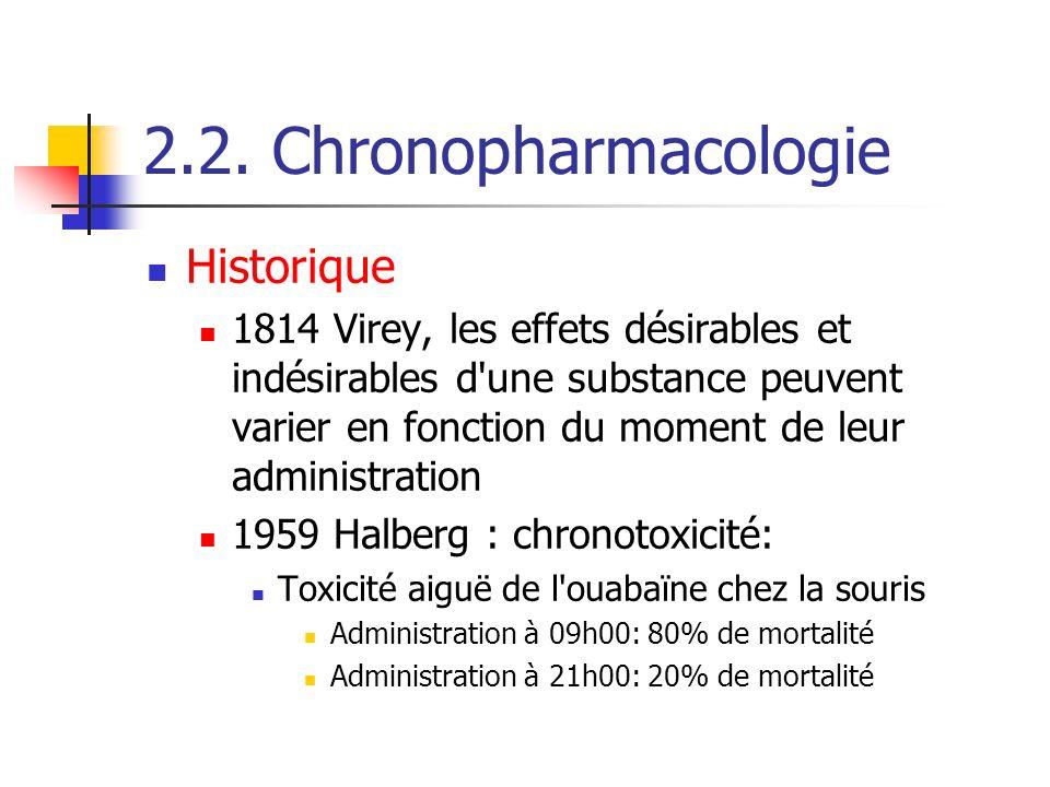 2.2. Chronopharmacologie Historique 1814 Virey, les effets désirables et indésirables d'une substance peuvent varier en fonction du moment de leur adm