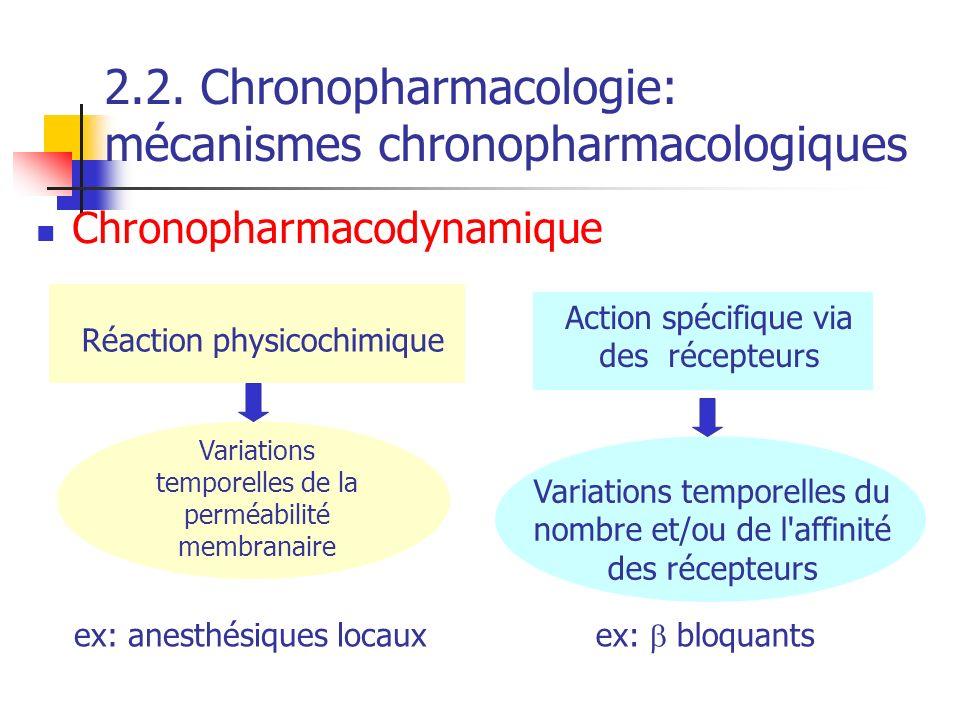 2.2. Chronopharmacologie: mécanismes chronopharmacologiques Chronopharmacodynamique Réaction physicochimique Action spécifique via des récepteurs Vari