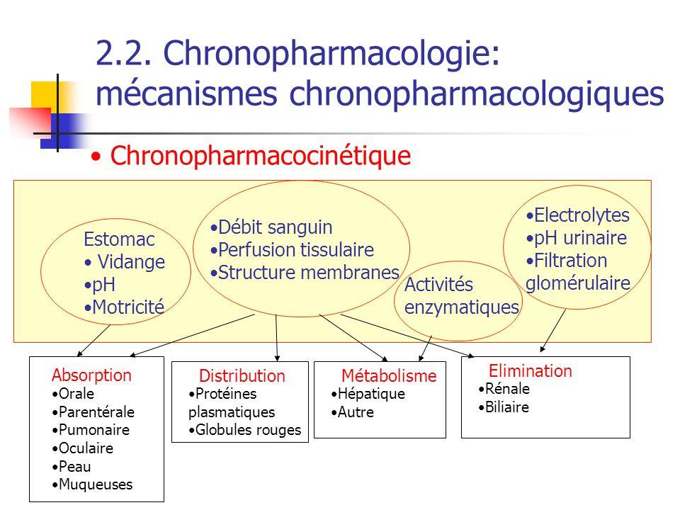 Débit sanguin Perfusion tissulaire Structure membranes Activités enzymatiques Electrolytes pH urinaire Filtration glomérulaire Absorption Orale Parent