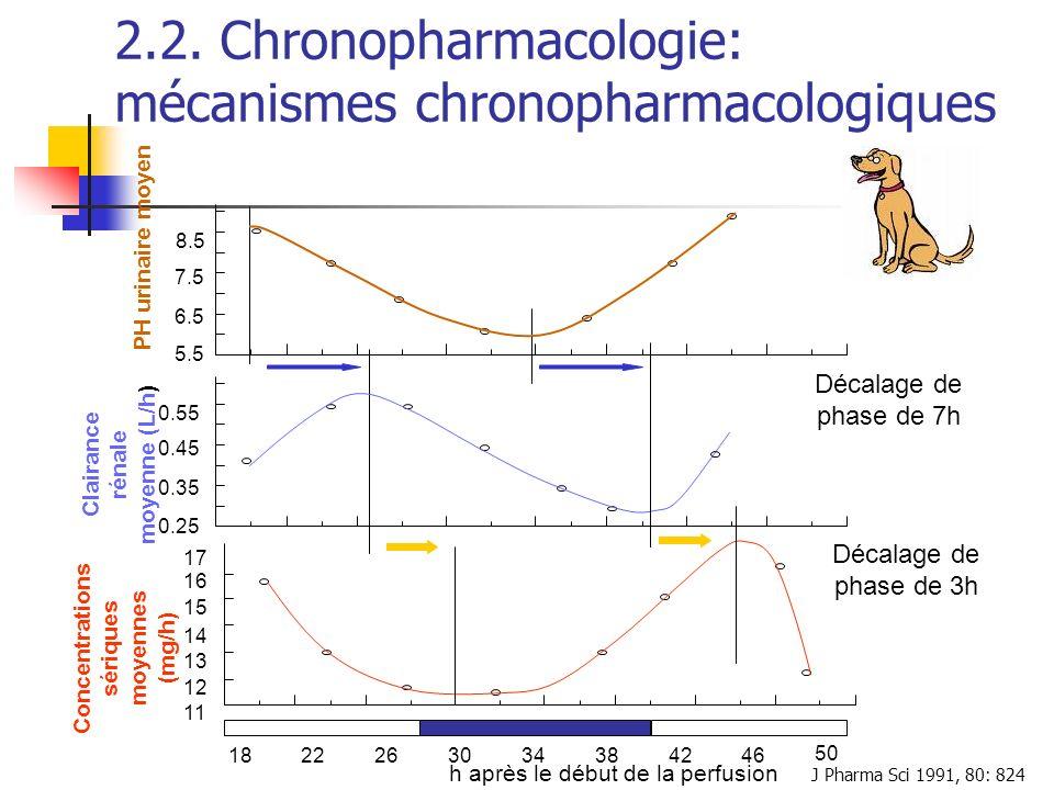 2.2. Chronopharmacologie: mécanismes chronopharmacologiques J Pharma Sci 1991, 80: 824