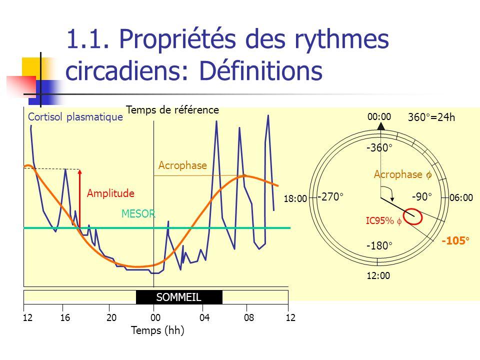 % Brebis cycliques Concentrations plasmatiques en LH (ng/ml) 100 50 10 0.5 JFMAMJJASOND JFMAMJJASOND Anœstrus Saison sexuelle Brebis OVX+E2