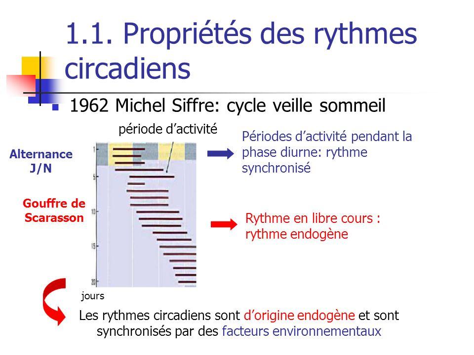 1.1. Propriétés des rythmes circadiens 1962 Michel Siffre: cycle veille sommeil jours période dactivité Alternance J/N Périodes dactivité pendant la p