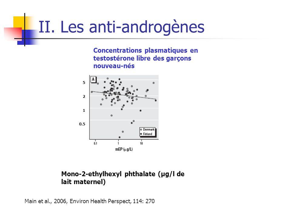 II. Les anti-androgènes Main et al., 2006, Environ Health Perspect, 114: 270 Concentrations plasmatiques en testostérone libre des garçons nouveau-nés