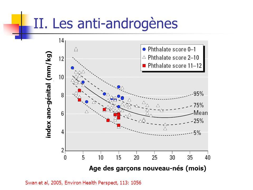 II. Les anti-androgènes index ano-génital (mm/kg) Age des garçons nouveau-nés (mois) Swan et al, 2005, Environ Health Perspect, 113: 1056