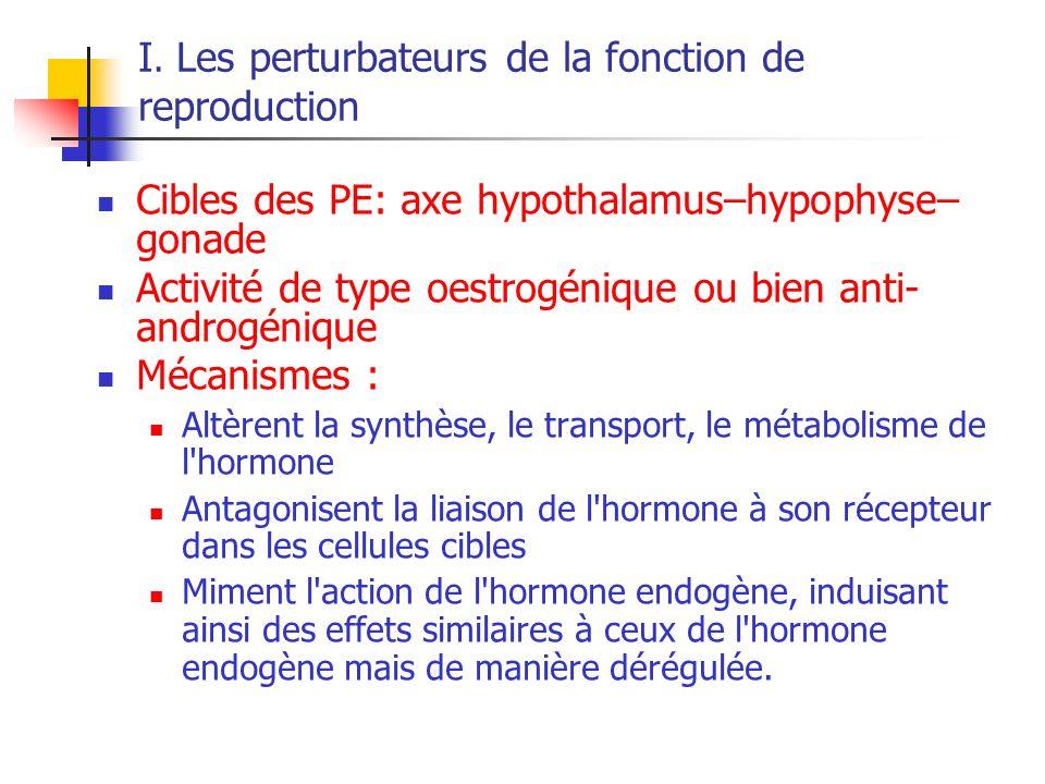 I. Les perturbateurs de la fonction de reproduction Cibles des PE: axe hypothalamus–hypophyse– gonade Activité de type oestrogénique ou bien anti- and