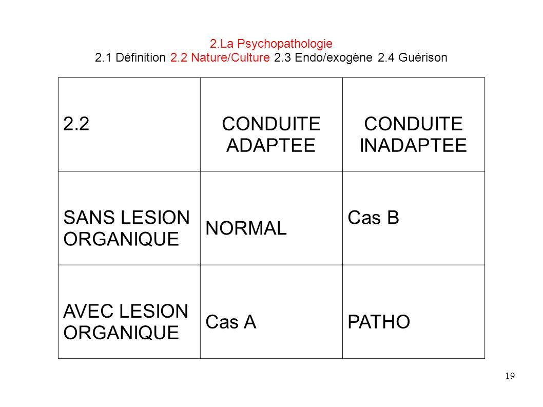 19 2.La Psychopathologie 2.1 Définition 2.2 Nature/Culture 2.3 Endo/exogène 2.4 Guérison 2.2CONDUITE ADAPTEE CONDUITE INADAPTEE SANS LESION ORGANIQUE