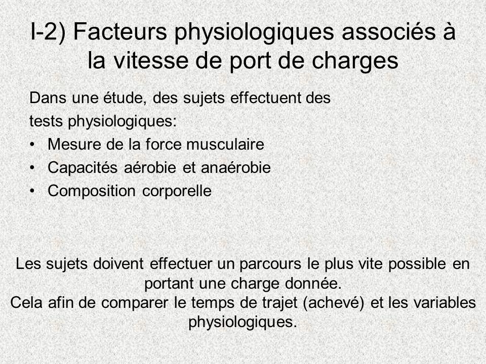 I-2) Facteurs physiologiques associés à la vitesse de port de charges Dans une étude, des sujets effectuent des tests physiologiques: Mesure de la for