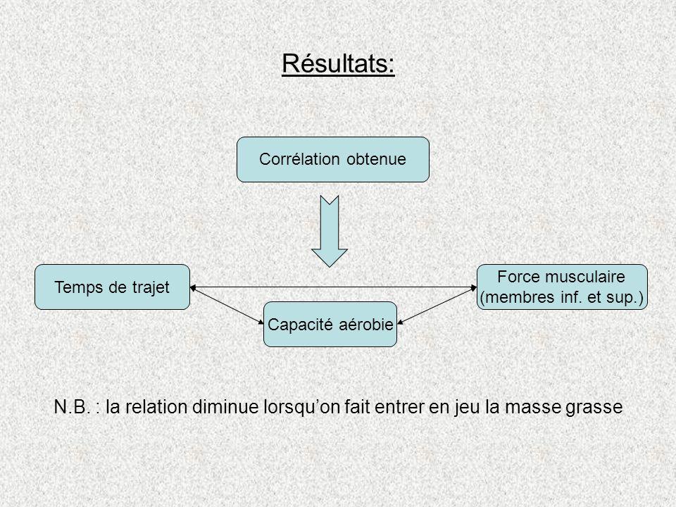 Résultats: Corrélation obtenue Temps de trajet Capacité aérobie Force musculaire (membres inf. et sup.) N.B. : la relation diminue lorsquon fait entre