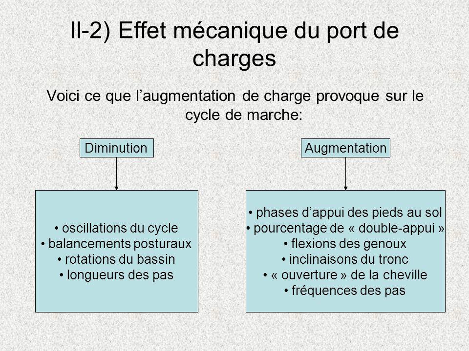 II-2) Effet mécanique du port de charges Voici ce que laugmentation de charge provoque sur le cycle de marche: DiminutionAugmentation oscillations du