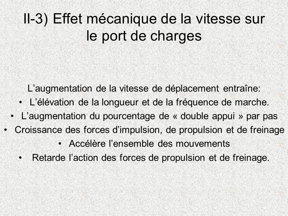 II-3) Effet mécanique de la vitesse sur le port de charges Laugmentation de la vitesse de déplacement entraîne: Lélévation de la longueur et de la fré