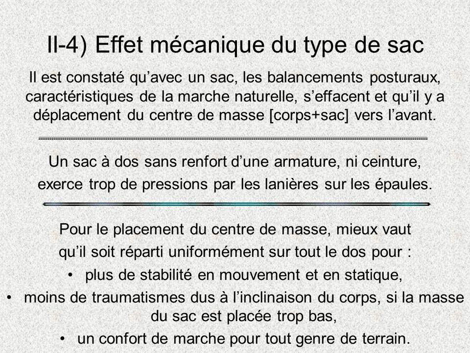 II-4) Effet mécanique du type de sac Un sac à dos sans renfort dune armature, ni ceinture, exerce trop de pressions par les lanières sur les épaules.