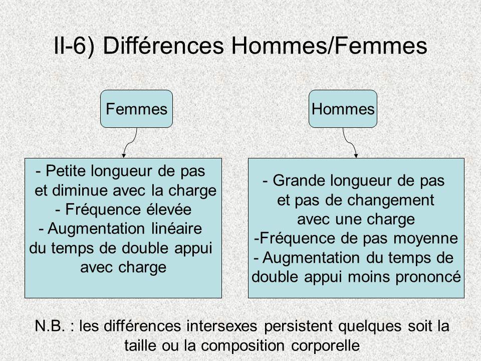 II-6) Différences Hommes/Femmes Femmes Hommes - Petite longueur de pas et diminue avec la charge - Fréquence élevée - Augmentation linéaire du temps d