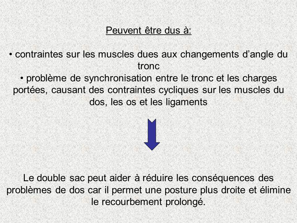 Peuvent être dus à: contraintes sur les muscles dues aux changements dangle du tronc problème de synchronisation entre le tronc et les charges portées