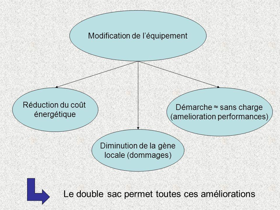 Modification de léquipement Réduction du coût énergétique Diminution de la gène locale (dommages) Démarche sans charge (amelioration performances) Le