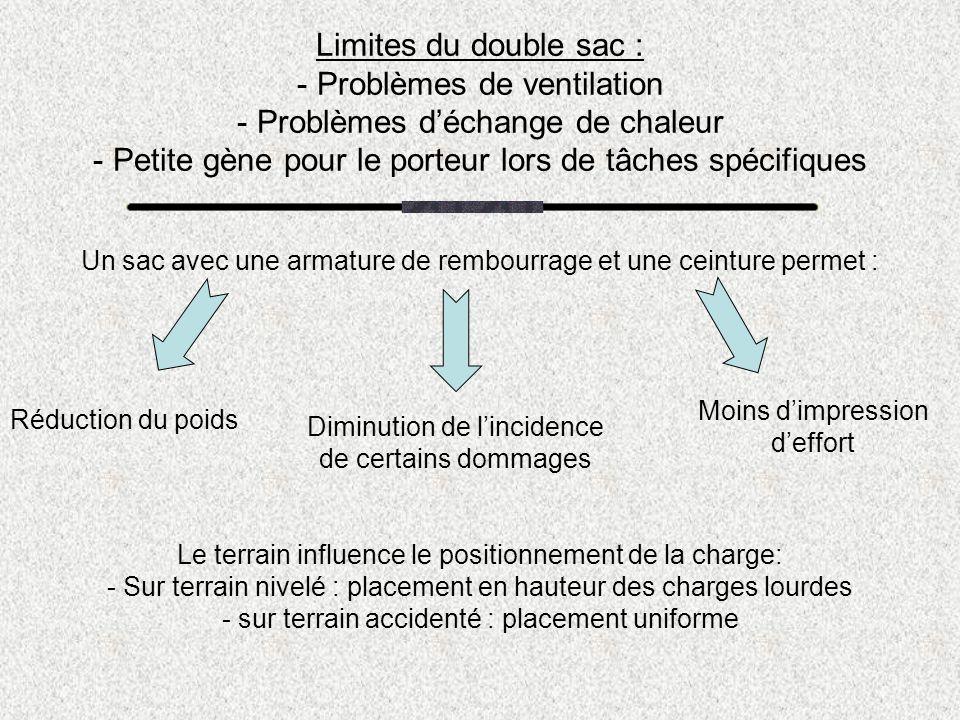 Limites du double sac : - Problèmes de ventilation - Problèmes déchange de chaleur - Petite gène pour le porteur lors de tâches spécifiques Un sac ave