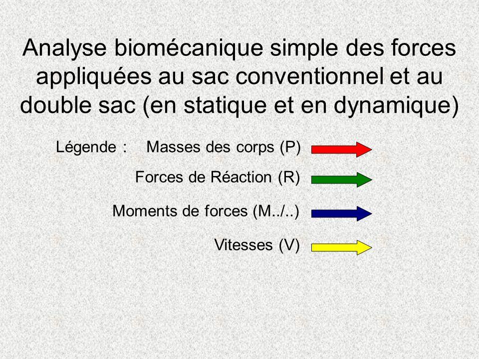 Analyse biomécanique simple des forces appliquées au sac conventionnel et au double sac (en statique et en dynamique) Légende :Masses des corps (P) Fo