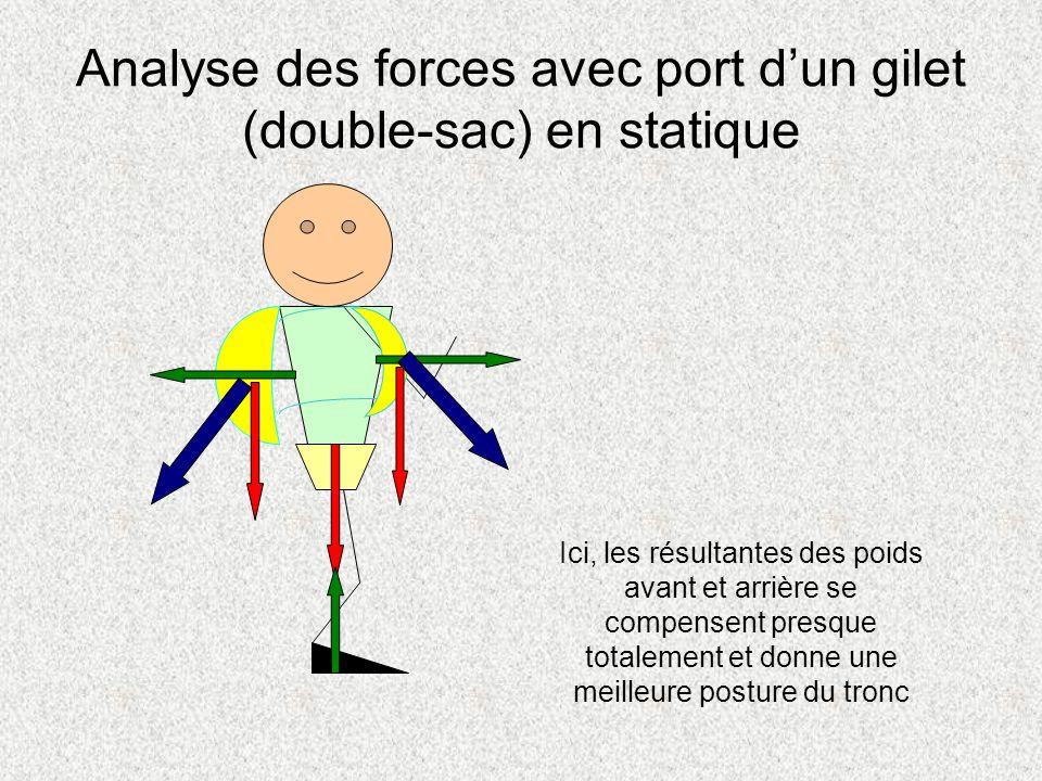 Analyse des forces avec port dun gilet (double-sac) en statique Ici, les résultantes des poids avant et arrière se compensent presque totalement et do
