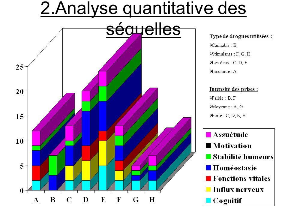 2.Analyse quantitative des séquelles Type de drogues utilisées : Cannabis : B Stimulants : F, G, H Les deux : C, D, E Inconnue : A Intensité des prise