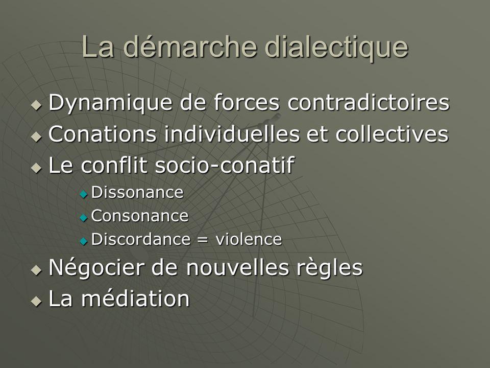 La démarche dialectique Dynamique de forces contradictoires Dynamique de forces contradictoires Conations individuelles et collectives Conations indiv