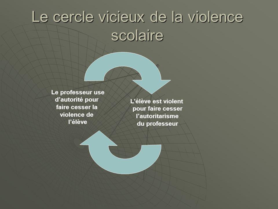 Le cercle vicieux de la violence scolaire Le professeur use dautorité pour faire cesser la violence de lélève Lélève est violent pour faire cesser lau