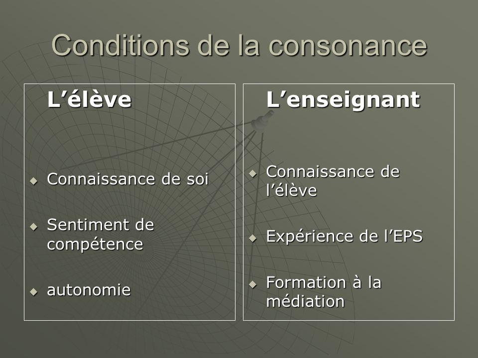Conditions de la consonance Lélève Connaissance de soi Connaissance de soi Sentiment de compétence Sentiment de compétence autonomie autonomieLenseign