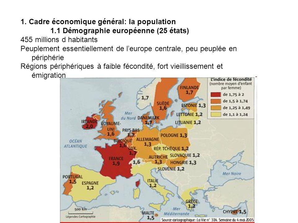 1. Cadre économique général: la population 1.1 Démographie européenne (25 états) 455 millions d habitants Peuplement essentiellement de leurope centra