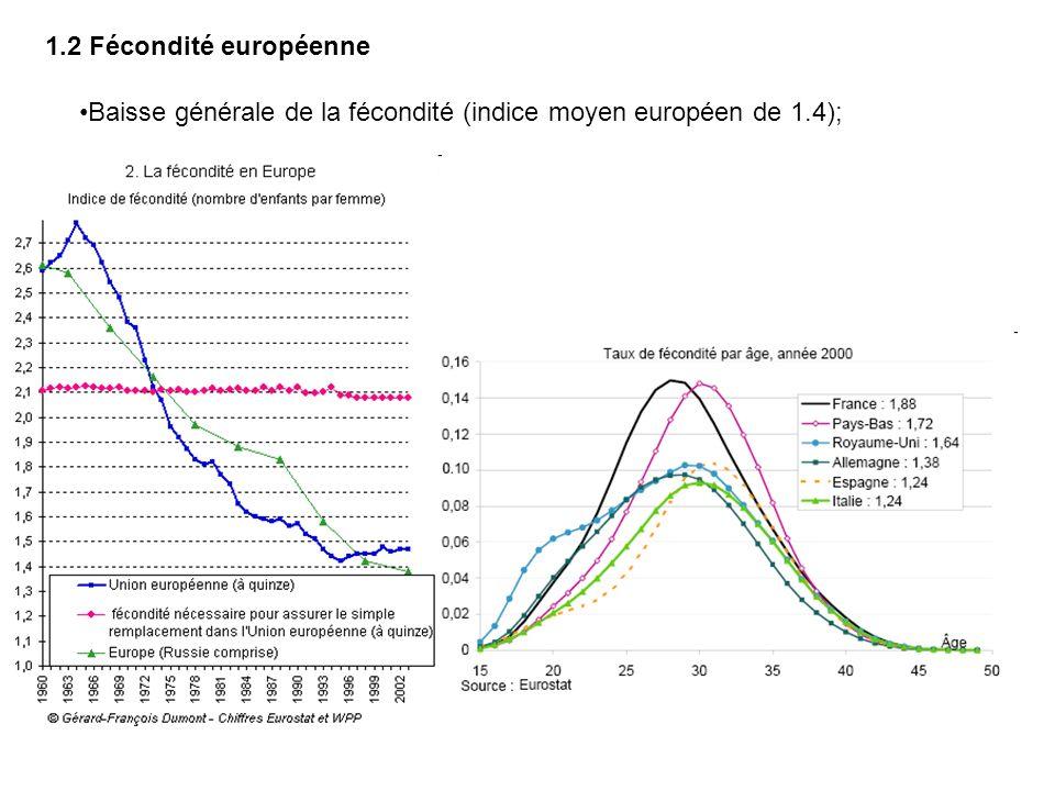 Baisse générale de la fécondité (indice moyen européen de 1.4); 1.2 Fécondité européenne
