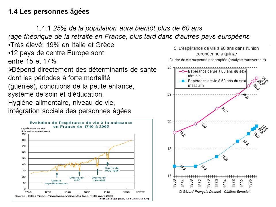 1.4 Les personnes âgées 1.4.1 25% de la population aura bientôt plus de 60 ans (age théorique de la retraite en France, plus tard dans dautres pays eu