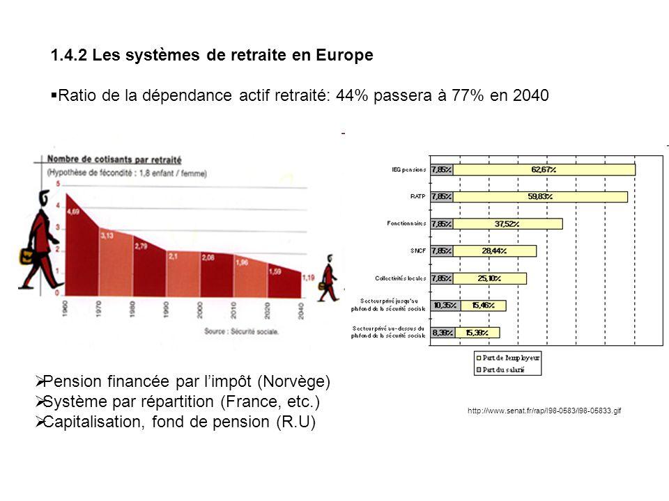 1.4.2 Les systèmes de retraite en Europe Ratio de la dépendance actif retraité: 44% passera à 77% en 2040 http://www.senat.fr/rap/l98-0583/l98-05833.g