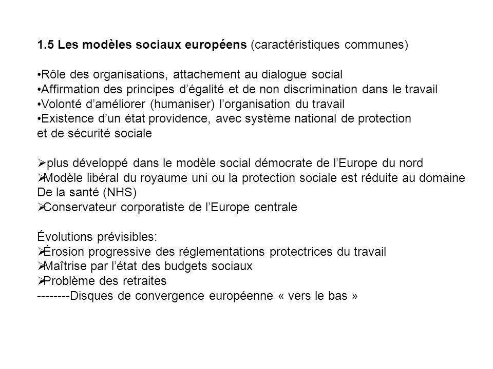 1.5 Les modèles sociaux européens (caractéristiques communes) Rôle des organisations, attachement au dialogue social Affirmation des principes dégalit