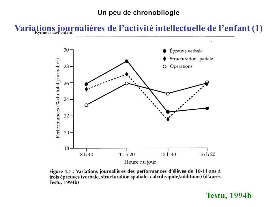 Un peu de chronobilogie Variations journalières de lactivité intellectuelle de lenfant (1) Testu, 1994b